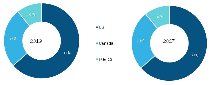 North America Microminiature Circular Connector Market, By Country, 2019 (%)