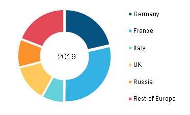 Europe Utility Communication Market, By Country, 2019 (%)