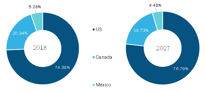 North America Photovoltaic Market, By Country, 2019 to 2027 (%)