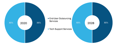Workplace Services Market, by Service Type – 2020 and 2028