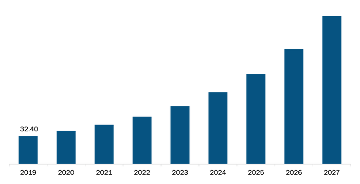 India tele-intensive care unit Market Revenue and Forecast to 2027 (US$ Mn)