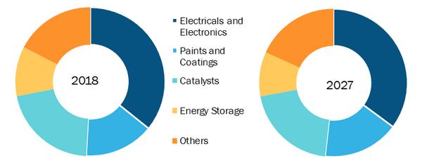 Global Nanocopper Oxide Market, by End User– 2018 & 2027