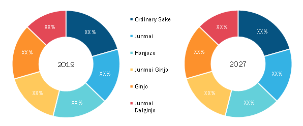 Global Sake Market, by Range– 2019 and 2027