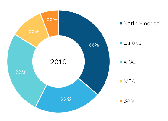 Rugged Servers Market — Geographic Breakdown, 2019