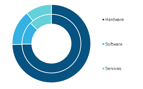 UHF RFID (RAIN) Market, by Component, 2019 and 2027(% Share)