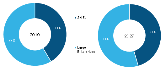 Global Accreditation Management Software Market, by Enterprise Size– 2019and 2027