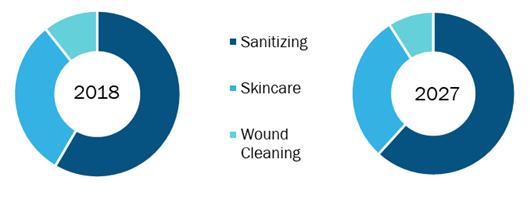 North America Antibacterial Personal Wipes Market