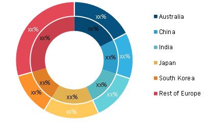 Asia-Pacific E-Invoicing Market