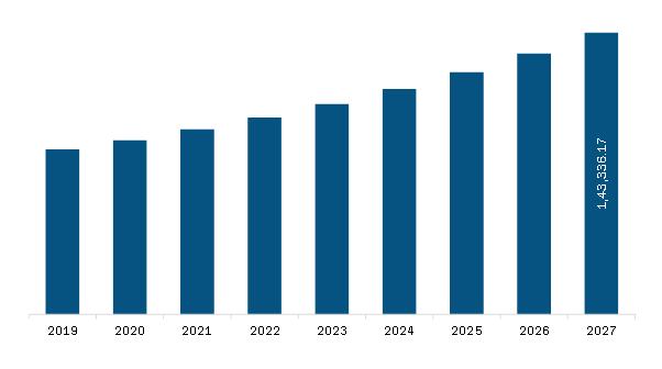 Germany Pharmaceutical Drug Delivery Market