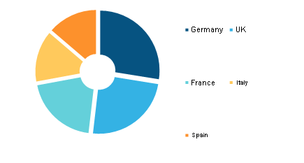 Europe Pharmaceutical Drug Delivery Market