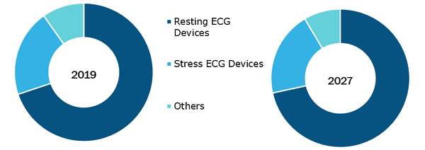 ECG Telemetry Devices Market, by Product– 2020 and 2028