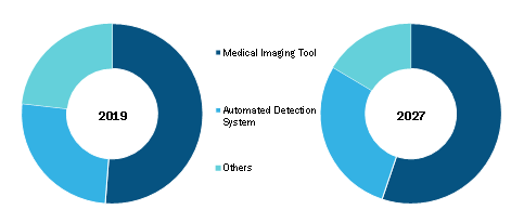 Global Artificial Intelligence in Healthcare Diagnosis Market, by Diagnostic Tool – 2019 and 2027