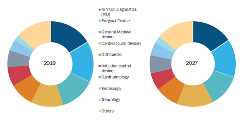 Global Medical Devices Market, by Product Type – 2018 and 2027