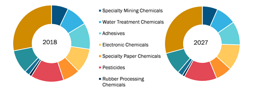 North America Specialty Chemicals Market, by Type – 2018 and 2027