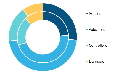 Active Noise and Vibration Control System Market, by System – 2019 and 2027