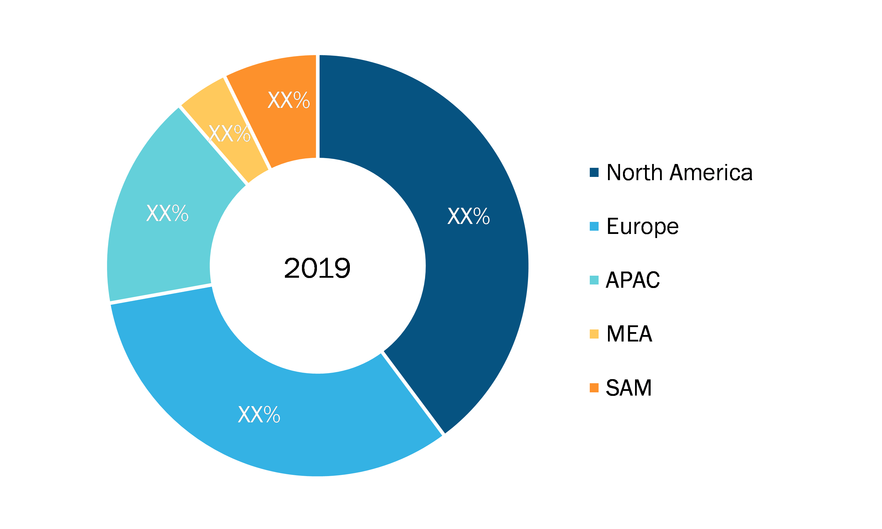 Active Noise and Vibration Control System Market - Geographic Breakdown, 2019