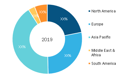 Irrigation Automation Market — Geographic Breakdown, 2019