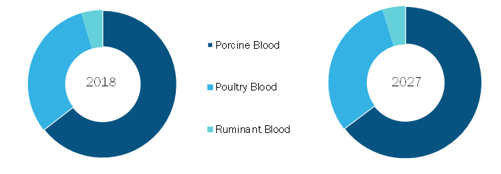 Europe Blood meal Market, by Source – 2018 & 2027