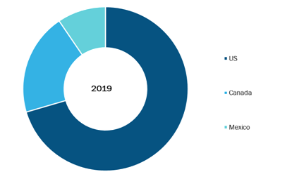 North America Blood Collection Devices Market, By Country, 2019 (%)