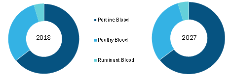 North America Blood meal Market, by Source – 2018 & 2027