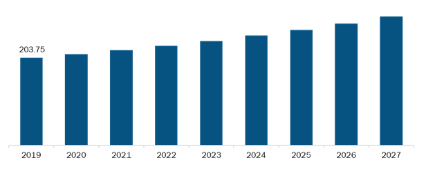 Rest of Asia Pacific Blood Collection Devices Market,Revenue and Forecast to 2027 (US$ Mn)