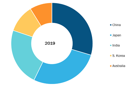 Asia Pacific Blood Collection Devices Market, By Country, 2019 (%)