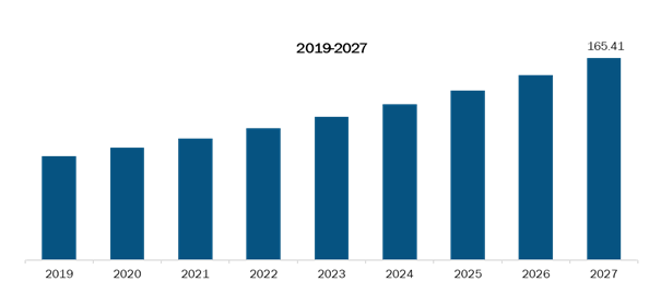 Rest of Asia PacificBioactive wound management Market,Revenue and Forecast to 2027 (US$ Mn)