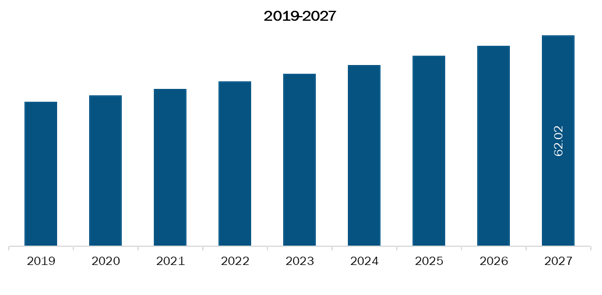 Rest of Europe Bioactive wound management Market,Revenue and Forecast to 2027 (US$ Mn)