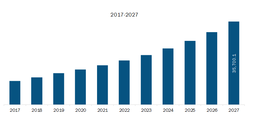 Asia-Pacific Direct Carrier Billing Market Revenue and Forecast to 2027 (US$ Million)