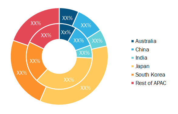 Asia-Pacific Direct Carrier Billing Market, by Country, 2019 and 2027 (%)