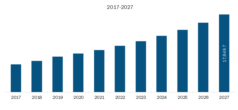 Europe Direct Carrier Billing Market Revenue and Forecast to 2027 (US$ Million)