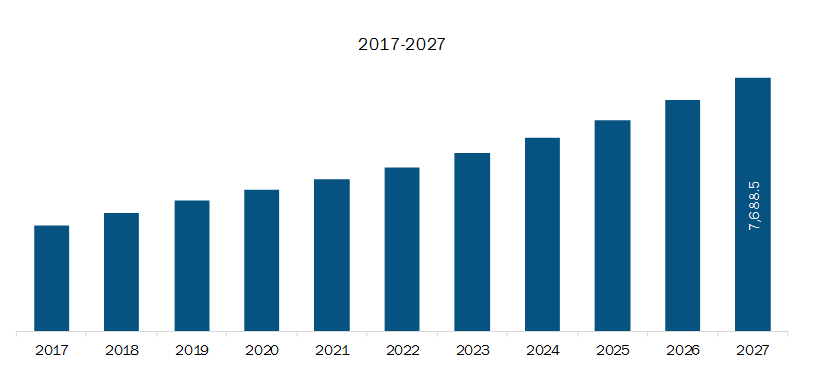 North America Direct Carrier Billing Market Revenue and Forecast to 2027 (US$ Mn)