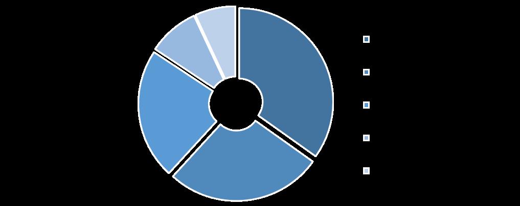 Near Infrared Imaging Market, by Region, 2019 (%)