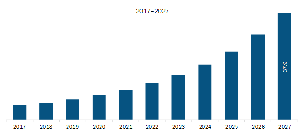 Rest of APAC Consent Management Market Revenue and Forecast to 2027 (US$ Mn)