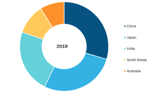 Asia Pacific Digital Genome Market, By Country, 2019 (%)