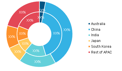 Asia-Pacific Touch Panel Market, By Country, 2019 to 2027 (%)