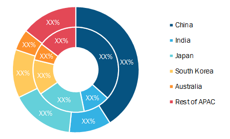 Asia Pacific Video Inspection Equipment Market, By Country, 2019 to 2027 (%)