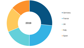Europe Automated Compounding Systems Market, By Regions, 2019 (%)
