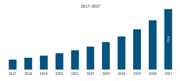 Rest of Europe Consent Management Market Revenue and Forecast to 2027 (US$ Mn)