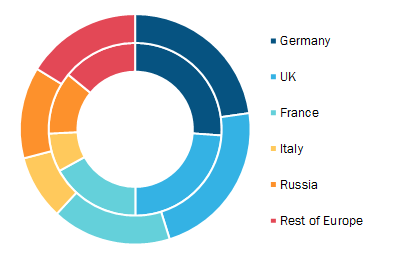 Europe Consent Management Market, By Country, 2019 and 2027 (%)