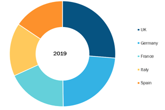 Europe Digital Genome Market, By Country, 2019 (%)