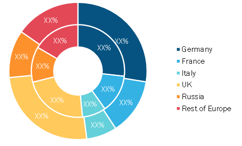 Europe FPGA Security Market, by Country, 2019 to 2027 (%)