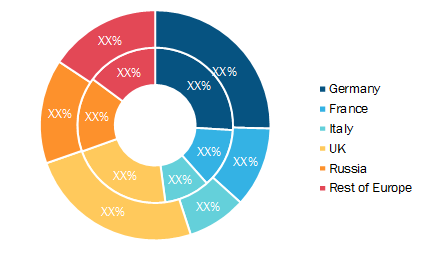 Europe Queue Management System Market, by Country, 2019 to 2027 (%)
