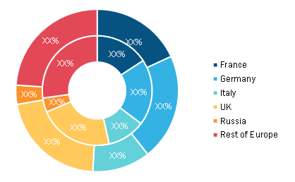 Europe Touch Panel Market, by Country, 2019 to 2027 (%)