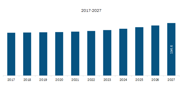 North America Queue Management System MarketRevenue and Forecast to 2027 (US$ Mn)