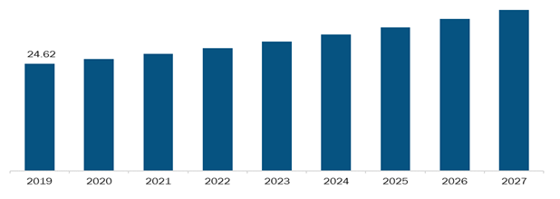 Rest of Asia Pacific Biopsy Devices Market