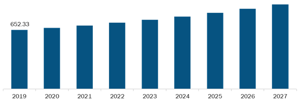 Rest of Europe Blood Collection Devices Market,Revenue and Forecast to 2027 (US$ Mn)