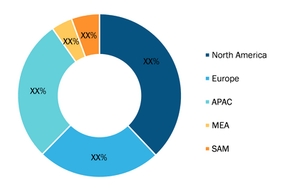 Broaching Tools Market — by Geography (2020, %)