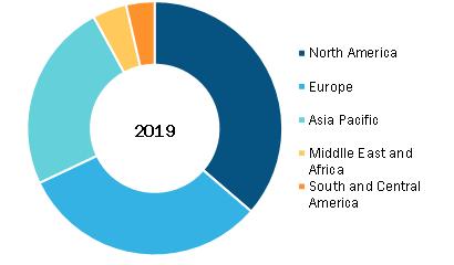Dry Eye Product Market, by Region, 2019 (%)