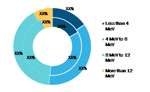 Linear Accelerator Market, by Energy Range – 2019 and 2027